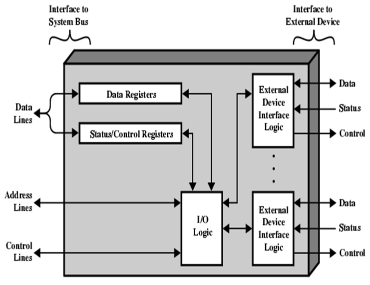Different modes of transfer: Programmed I/O, I/O Interface