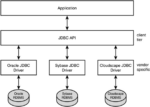 Java   Java Database Connectivity(JDBC)   Faceprep PROcoder