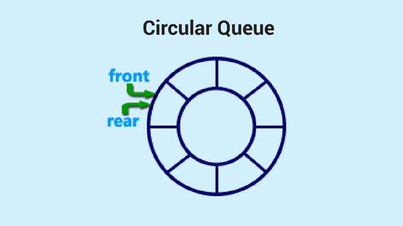 Circular queue introduction and array implementation faceprep circular queue introduction and array implementation faceprep procoder ccuart Images